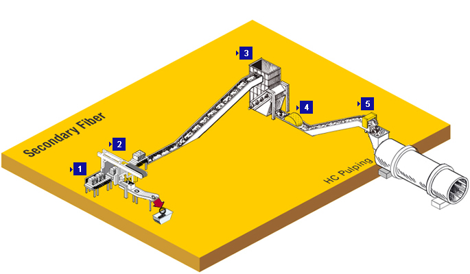 term paper on material handling techniques In general terms, the research took mhs design problems from one-dimensional equipment selection processes and enriches them by adding information sharing , human and management angles to design steps key words material handling system, just- in-time material supply, milkrun, agv, information flow.